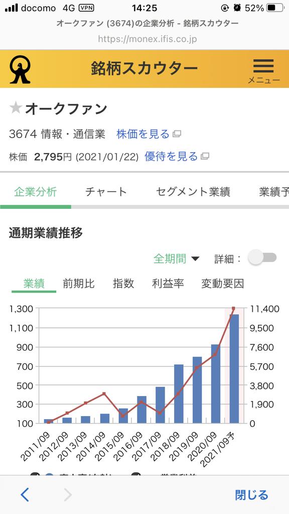 ファン 掲示板 オーク 株価